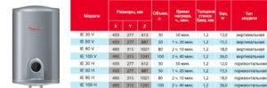 Водонагреватели термекс: разновидности популярные модели инструкция по эксплуатации