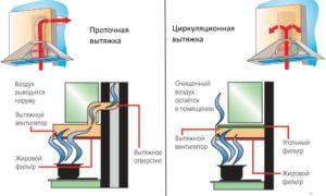 Вытяжка рециркуляционная для кухни с режимом циркуляции воздуха