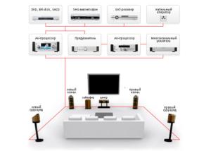 Как работает домашний кинотеатр: элементы их расстановка и подключение