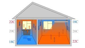 Электрическое отопление в ванной комнате: лучшие решения для тепла и борьбы с влажностью