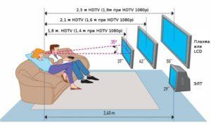 Расстояние до телевизора при домашнем просмотре