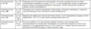 Климатический класс холодильника N, SN, ST, T