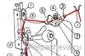 Общие - Оверлок Инструкция По Настройке