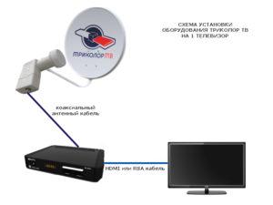 Как подключить Триколор ТВ на 2 телевизора своими руками