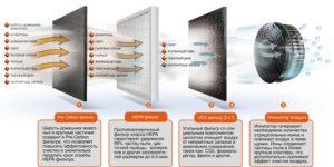 Виды очистителей воздуха: фотокаталитические угольные с НЕРА-фильтром с ионизатором и увлажнителем кварцевые для авто и другие
