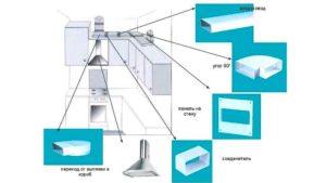 Вытяжки для кухни с отводом в вентиляцию: виды подключение