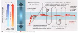 Инверторный обогреватель: принцип действия и виды, преимущества и недостатки, производители
