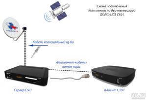Как подключить ресивер триколор к двум телевизорам