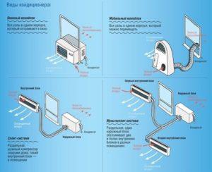 Какие бывают виды кондиционеров и сплит-систем: классификация и описание