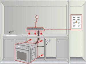 Можно ли расположить индукционную панель над духовым шкафом
