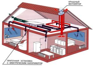 Обзор возможностей и моделей крышных вентиляторов и особенности их монтажа