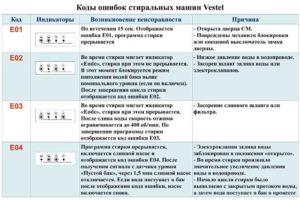 Коды ошибок неисправностей стиральных машин Vestel
