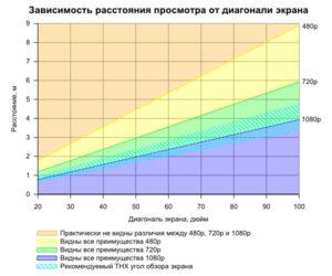 Диагональ телевизора и расстояние для просмотра: 7 основных величин