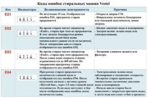 Стиральная машина Вестел: неисправности, причины их возникновения и коды ошибок