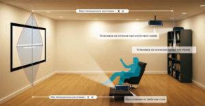 Как установить проектор. Выбор проектора
