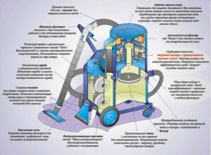 Кухонный пылесос: разновидности принцип работы технические характеристики