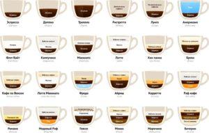 Как приготовить латте в кофемашине: рецепты и порядок действий
