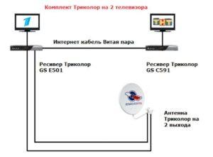 Инструкция по установке, подключению и настройке комплекта Триколор ТВ на два телевизора. Часть вторая