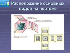 Виды проекторов: какие они бывают и как выбрать