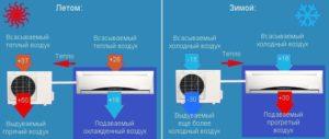 При какой температуре на улице можно включать кондиционер на обогрев