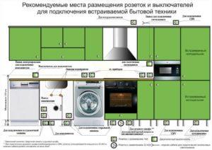 Полезные рекомендации по установке и размещению холодильника на кухне