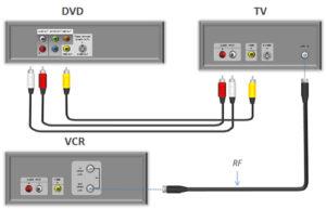 Как проигрыватель двд подключить к телевизору