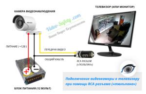Камера видеонаблюдения к телевизору