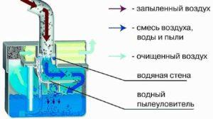 Самодельный автоматический пылесос с аквафильтром