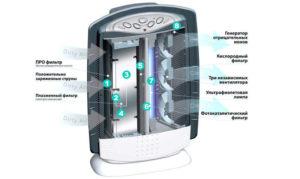 Как пользоваться ионизатором и для чего он нужен