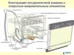 Принцип работы и устройство посудомоечной машины