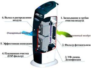 Биполярный ионизатор воздуха: принцип работы технические характеристики