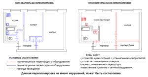 Перепланировка квартиры с газовой плитой