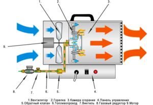 Тепловая газовая пушка: устройство как работает как выбрать