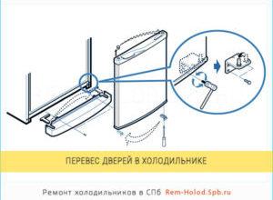 Как перевесить дверь холодильника на другую сторону: бирюса атлант indesit bosch