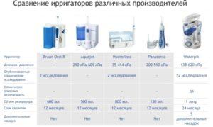 Ирригатор для полости рта: какой лучше выбрать технические параметры