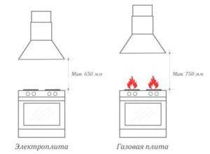 Расстояние от газовой плиты до вытяжки по стандарту