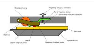 Делаем электрорубанок своими руками: материалы и инструменты чертежи видео-инструкции