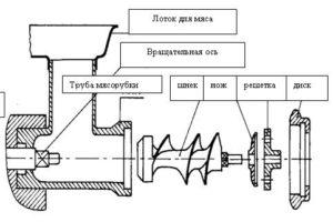 Схема устройства мясорубки и назначение ее основных рабочих органов