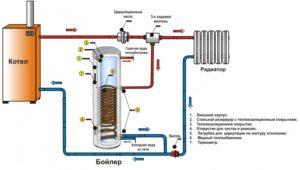 Устройство водонагревателя: проточного накопительного косвенного нагрева