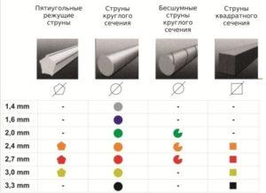 Какую леску лучше выбрать для триммера: материал диаметр длина тип сечения