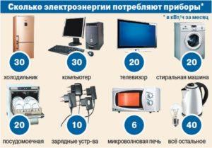Сколько электроэнергии потребляет телевизор в час