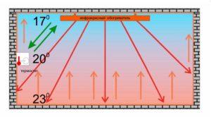 Ультрафиолетовые обогреватели: типы принцип действия