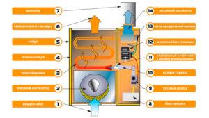 Устройство выбор и установка газового конвектора отопления