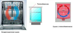 Тип сушки в посудомоечной машине: конденсационная интенсивная турбосушка