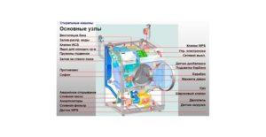 Устройство насоса стиральной машины: принцип работы помпы