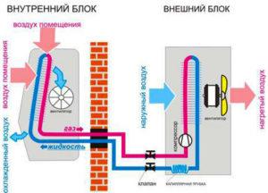 Устройство и принцип работы кондиционера или сплит-системы их технические характеристики